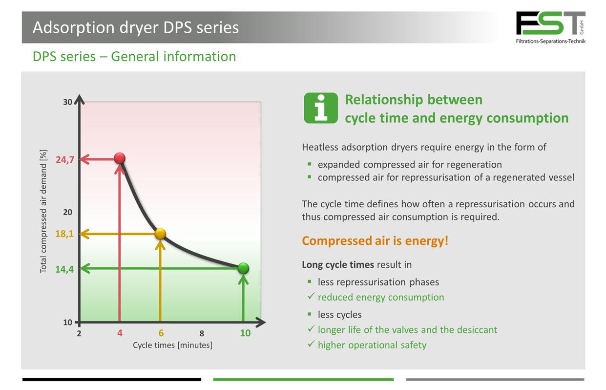 Adsorption Dryer Heatless Regenerated   FST GmbH