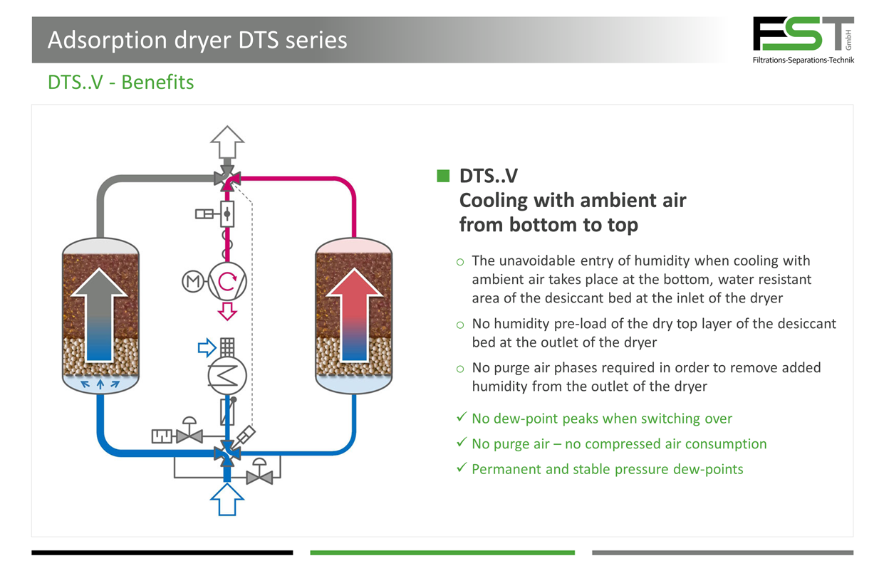 Adsorption Dryer Heat Regenerated   FST GmbH